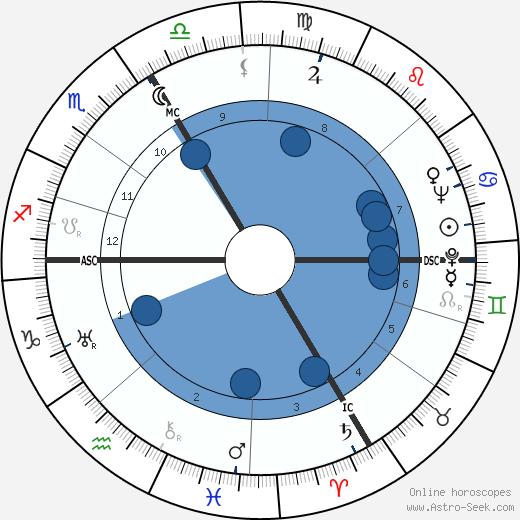 Eduard Deisenhofer wikipedia, horoscope, astrology, instagram