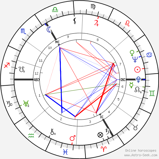 Эдуард Дайзенхофер Eduard Deisenhofer день рождения гороскоп, Eduard Deisenhofer Натальная карта онлайн