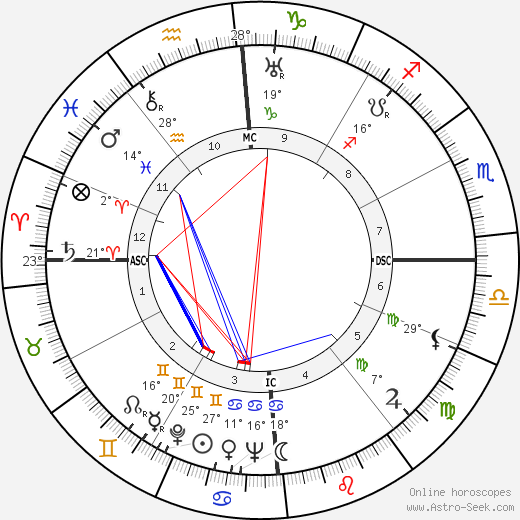 Errol Flynn birth chart, biography, wikipedia 2019, 2020
