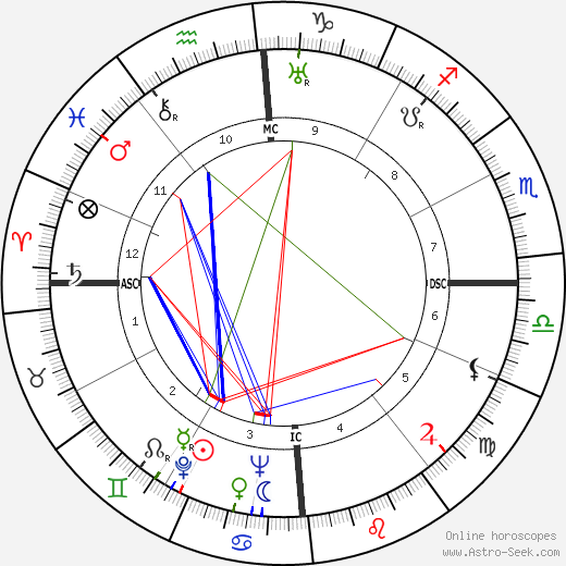 Errol Flynn astro natal birth chart, Errol Flynn horoscope, astrology