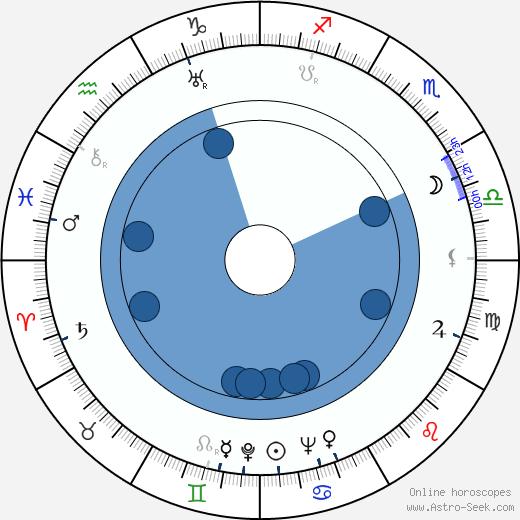 Evgeniya Melnikova wikipedia, horoscope, astrology, instagram