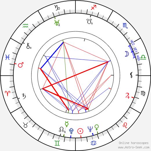 Evgeniya Melnikova astro natal birth chart, Evgeniya Melnikova horoscope, astrology