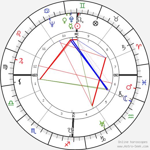 Fritz Ehrath день рождения гороскоп, Fritz Ehrath Натальная карта онлайн