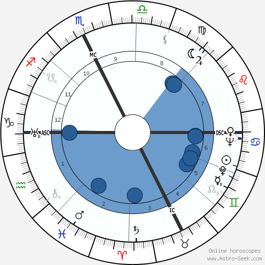 Georges Rouquier wikipedia, horoscope, astrology, instagram
