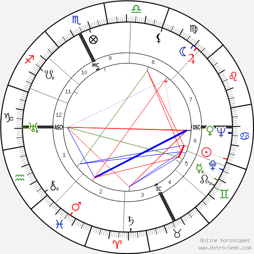Georges Rouquier день рождения гороскоп, Georges Rouquier Натальная карта онлайн