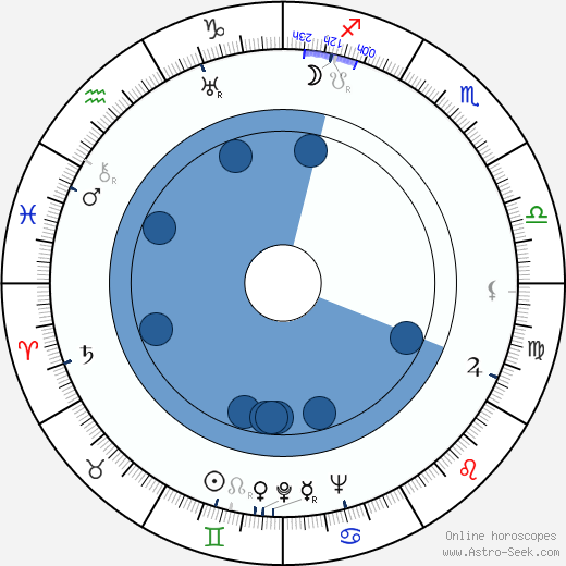 Hans Burger wikipedia, horoscope, astrology, instagram