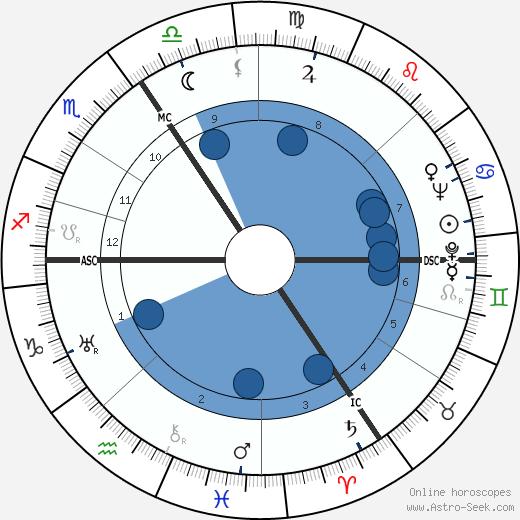 Helmut Dörner wikipedia, horoscope, astrology, instagram