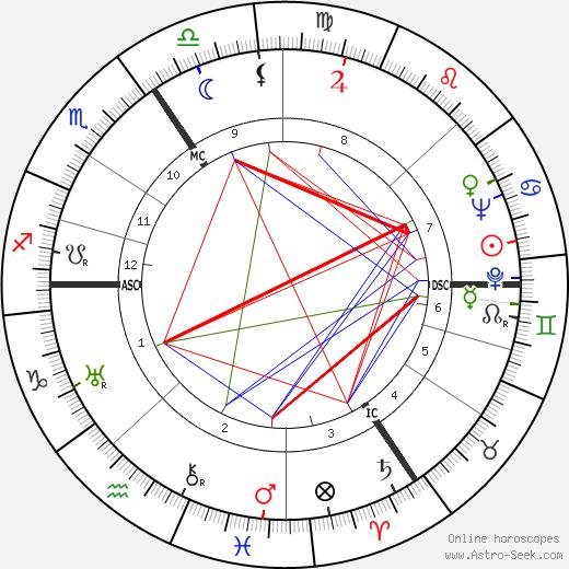 Helmut Dörner birth chart, Helmut Dörner astro natal horoscope, astrology