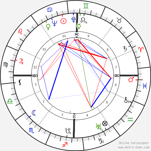 Henri Coutet birth chart, Henri Coutet astro natal horoscope, astrology
