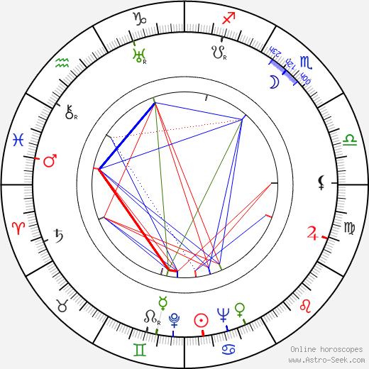 Herman Hoffman tema natale, oroscopo, Herman Hoffman oroscopi gratuiti, astrologia
