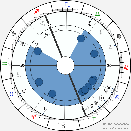 Jean Bertholle wikipedia, horoscope, astrology, instagram