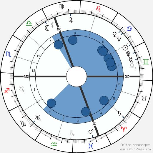 Jean Jourlin wikipedia, horoscope, astrology, instagram