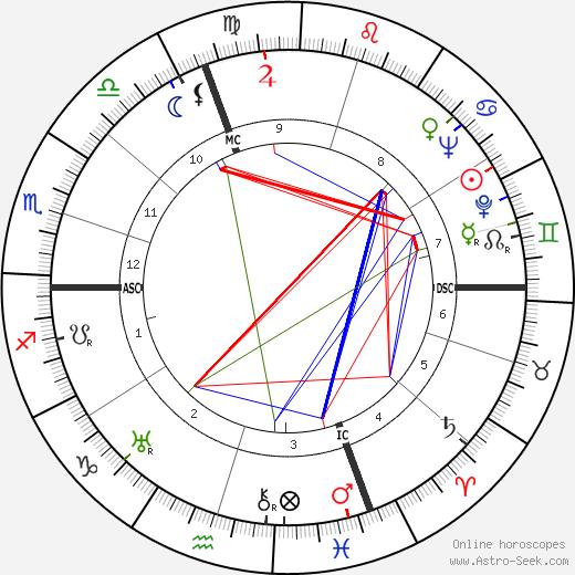 Жан Журлен Jean Jourlin день рождения гороскоп, Jean Jourlin Натальная карта онлайн