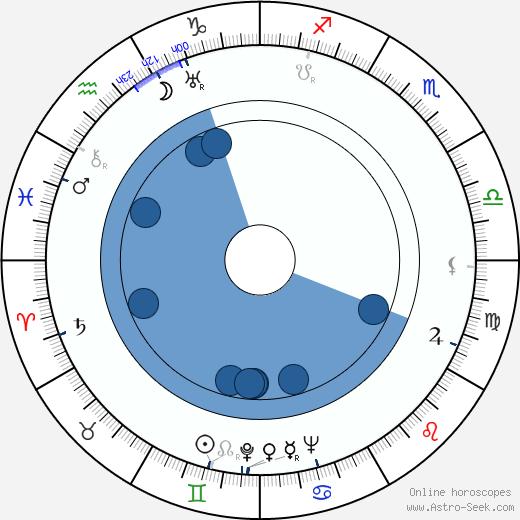 Jessica Tandy wikipedia, horoscope, astrology, instagram