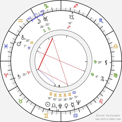 Jessica Tandy birth chart, biography, wikipedia 2020, 2021