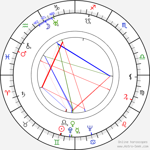 Jessica Tandy birth chart, Jessica Tandy astro natal horoscope, astrology
