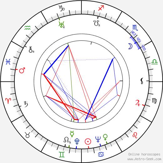 Jindřich Praveček astro natal birth chart, Jindřich Praveček horoscope, astrology