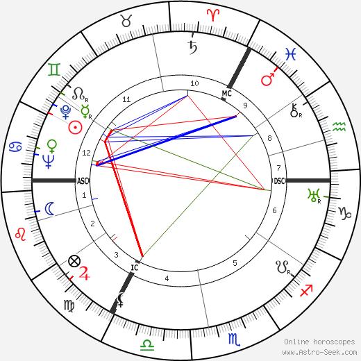 Johannes Sweering день рождения гороскоп, Johannes Sweering Натальная карта онлайн