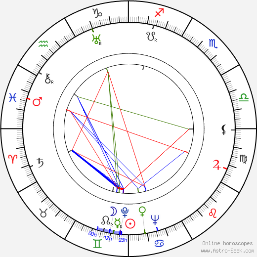 Karel Höger astro natal birth chart, Karel Höger horoscope, astrology