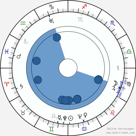 Leo Hurwitz wikipedia, horoscope, astrology, instagram