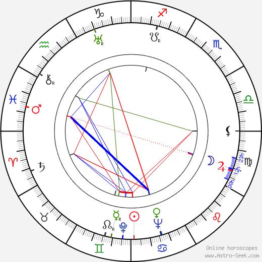 Лео Гурвиц Leo Hurwitz день рождения гороскоп, Leo Hurwitz Натальная карта онлайн