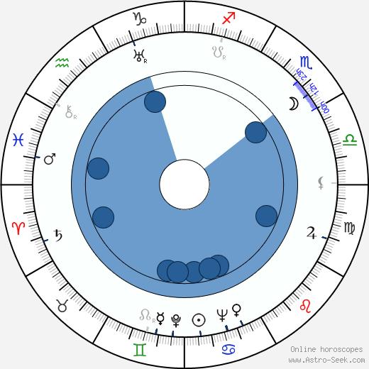 Ludvig Nyholm wikipedia, horoscope, astrology, instagram