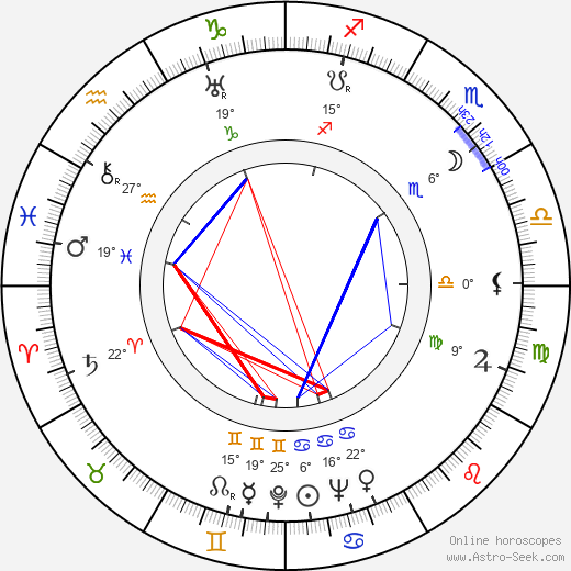 Ludvig Nyholm birth chart, biography, wikipedia 2019, 2020