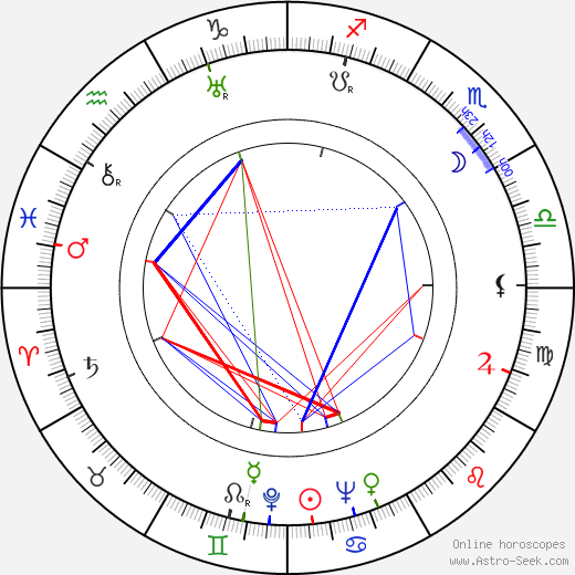 Ludvig Nyholm astro natal birth chart, Ludvig Nyholm horoscope, astrology