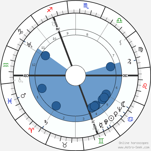 Robert Defossé wikipedia, horoscope, astrology, instagram