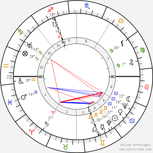 Robert Defossé birth chart, biography, wikipedia 2019, 2020