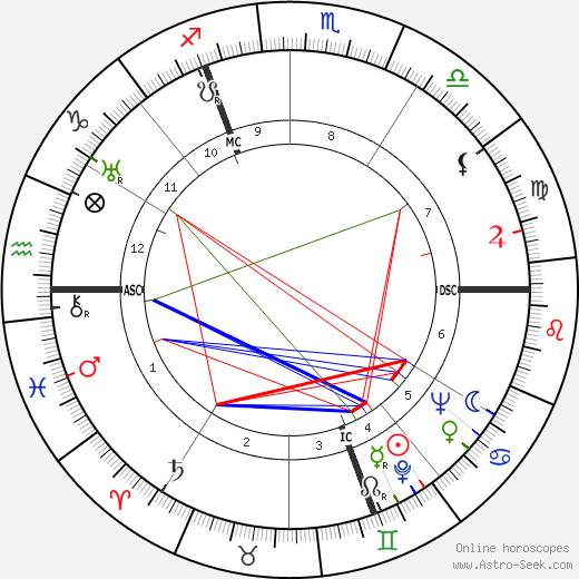 Robert Defossé birth chart, Robert Defossé astro natal horoscope, astrology