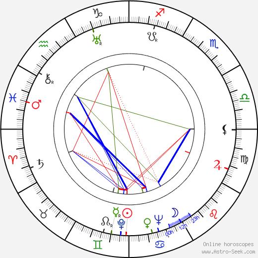 Robert Murzeau astro natal birth chart, Robert Murzeau horoscope, astrology