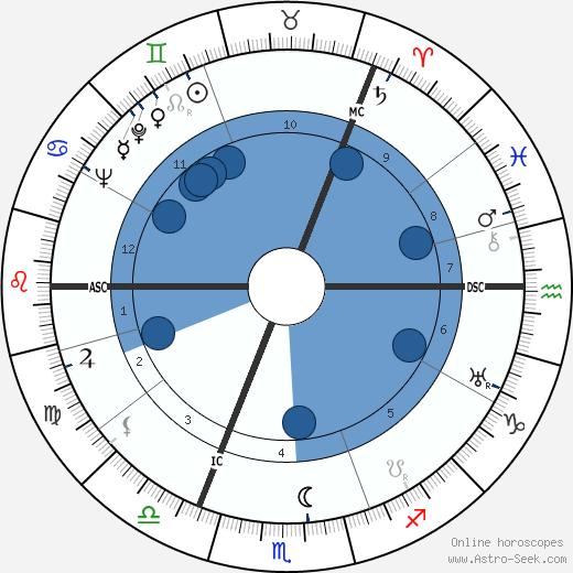 Robin Orr wikipedia, horoscope, astrology, instagram