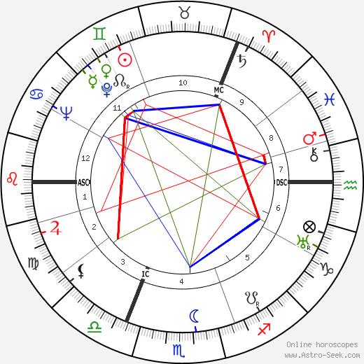 Robin Orr tema natale, oroscopo, Robin Orr oroscopi gratuiti, astrologia