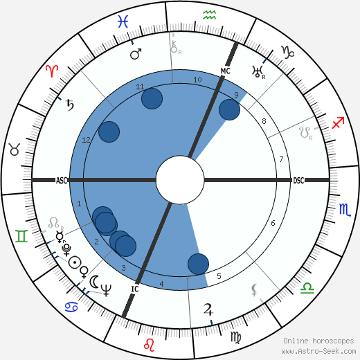 Roy Hertz wikipedia, horoscope, astrology, instagram