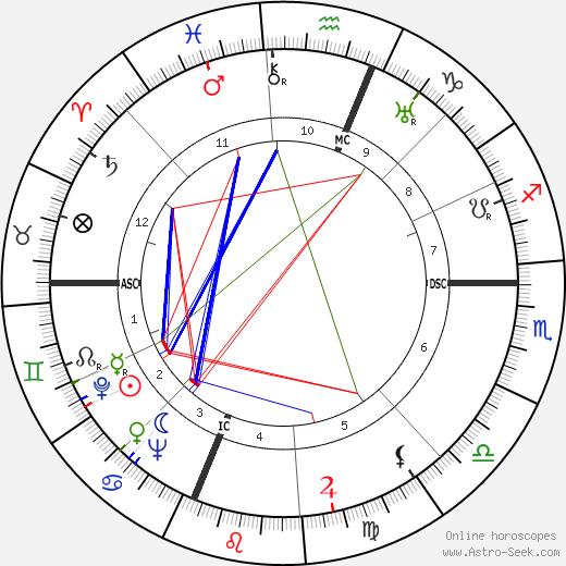 Roy Hertz день рождения гороскоп, Roy Hertz Натальная карта онлайн