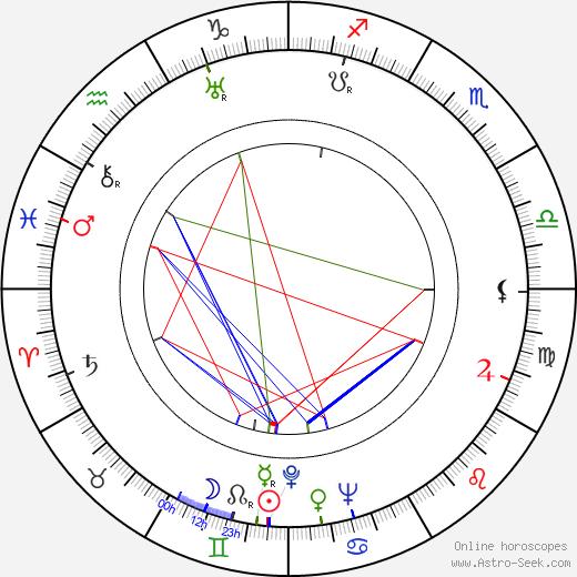 Sidney Salkow astro natal birth chart, Sidney Salkow horoscope, astrology