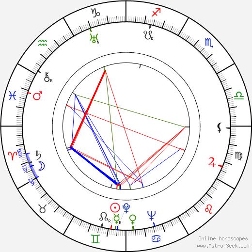 Vladimír Neff birth chart, Vladimír Neff astro natal horoscope, astrology