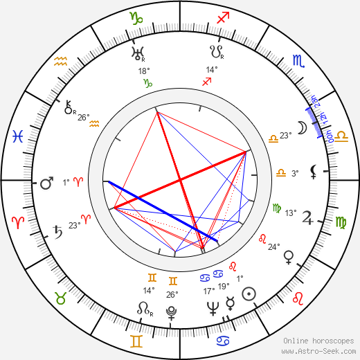 Alan Curtis birth chart, biography, wikipedia 2019, 2020