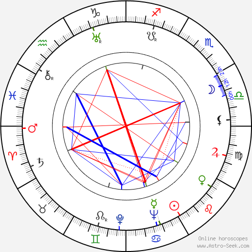 Alan Curtis astro natal birth chart, Alan Curtis horoscope, astrology