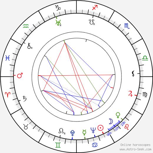 Андрей Андреевич Громыко Andrei Gromyko день рождения гороскоп, Andrei Gromyko Натальная карта онлайн