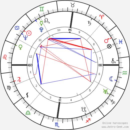 Anton Giulio Majano день рождения гороскоп, Anton Giulio Majano Натальная карта онлайн
