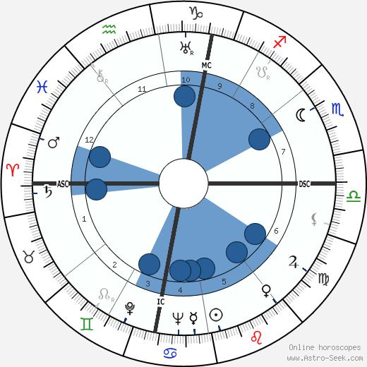 Bernard Cornut-Gentille wikipedia, horoscope, astrology, instagram