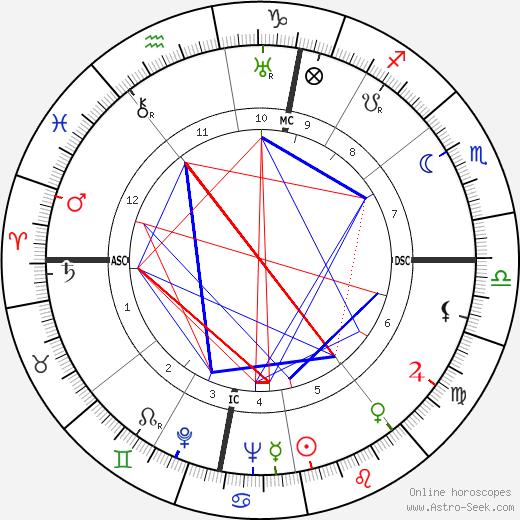 Bernard Cornut-Gentille день рождения гороскоп, Bernard Cornut-Gentille Натальная карта онлайн