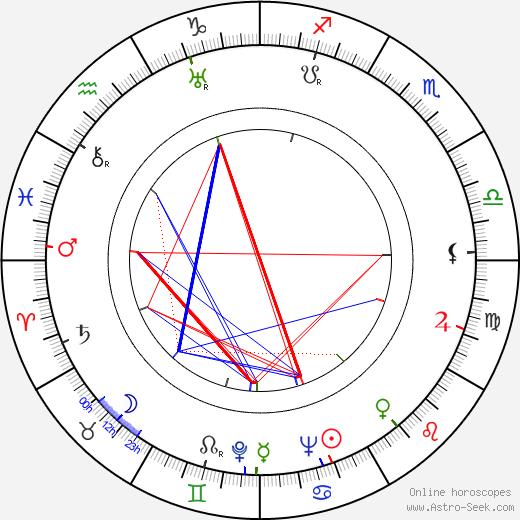 Bimal Roy tema natale, oroscopo, Bimal Roy oroscopi gratuiti, astrologia
