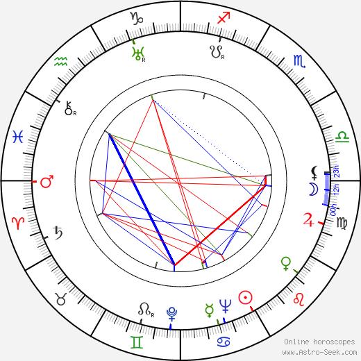 František Kudláč astro natal birth chart, František Kudláč horoscope, astrology