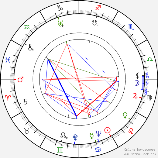 František Kudláč birth chart, František Kudláč astro natal horoscope, astrology