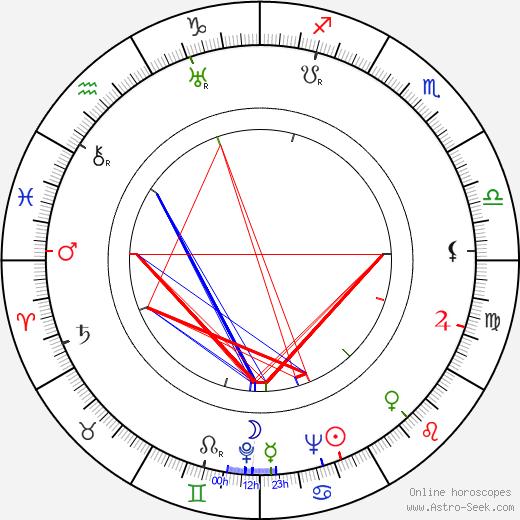 Fred Runeberg день рождения гороскоп, Fred Runeberg Натальная карта онлайн