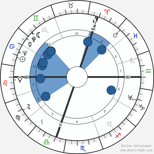 Georges Verriest wikipedia, horoscope, astrology, instagram