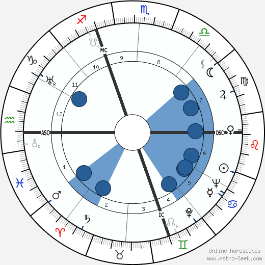 Giuseppe Bigogno wikipedia, horoscope, astrology, instagram